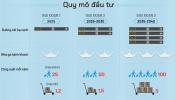 Infographics: Quy mô dự án sân bay Long Thành