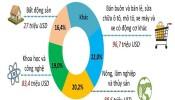 Hạn chế đầu tư ra nước ngoài: Bước lùi hội nhập