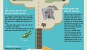 Infographic: Những việc khiến quyết định mua nhà trở thành điều tồi tệ