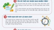 Infographic: Cần tìm hiểu những gì khi vay tín dụng để mua nhà?