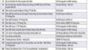 Bà Rịa - Vũng Tàu: 23 dự án trọng điểm đang kêu gọi đầu tư