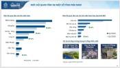 Tỉnh nào phía Nam đang được người mua bất động sản quan tâm nhất?