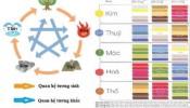 Những lưu ý về màu sắc và phong thủy trong kinh doanh