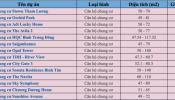 TP. Hồ Chí Minh: Bảng giá phân khúc các căn hộ chung cư đáp ứng nhu cầu mua nhà của khách hàng