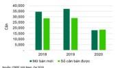 Bất động sản nhà ở: Nguồn cung giảm mạnh, giá bật tăng cao