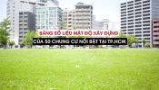 Tổng hợp mật độ xây dựng của 50 dự án chung cư nổi bật tại TP. HCM