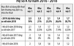 TP.HCM: Đề xuất tăng hệ số điều chỉnh giá đất 0,4 lần