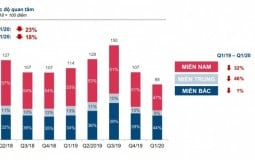 Mức độ quan tâm BĐS xuống mức thấp nhất trong 3 năm trở lại đây