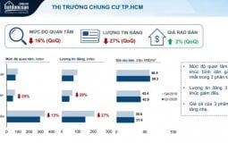TP.HCM: Giá sơ cấp căn hộ tăng nhẹ, thứ cấp giảm 5-10%