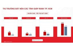 Thị trường đất nền các tỉnh giáp ranh TP. HCM biến chuyển tích cực