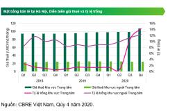 Hà Nội: Giá thuê tiếp tục tăng mặc cho lượng khách trả mặt bằng cao kỷ lục