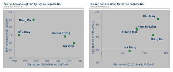 Điểm thú vị của phân khúc nhà mặt phố ở 2 thị trường lớn nhất nước